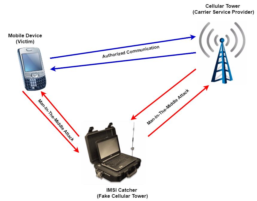 IMSI Catcher - Blog