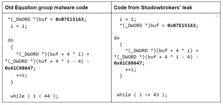 Shadow Brokers Hack NSA's Hacking Tools! - Blog