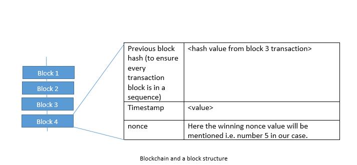 blockstructure